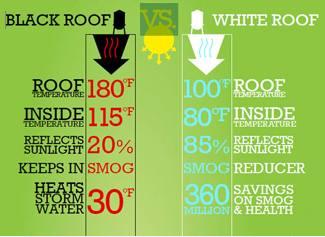 Black Vs White Roofs Diamond Roofing S Blog