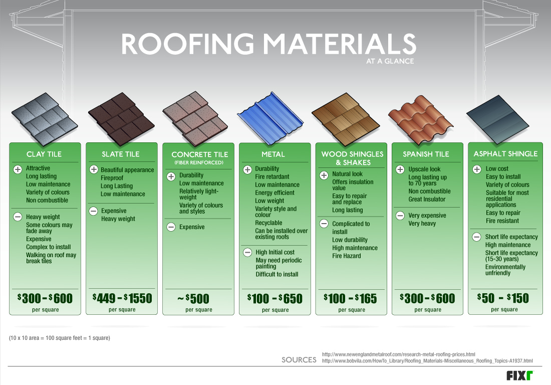 Steep Slope Roof Systems Typically Are Composed Of Individual Pieces Or  Components Installed In Shingle Fashion. Steep Slope Roof Assemblies  Typically ...